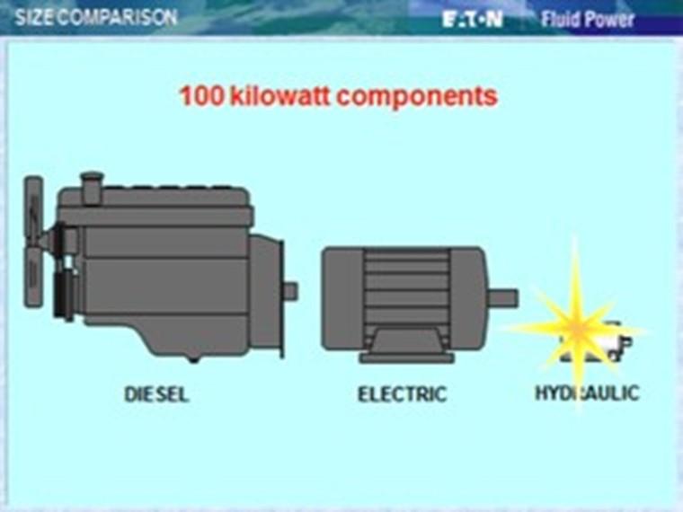Hydraulic Power | Hyspecs Hydraulics Australia